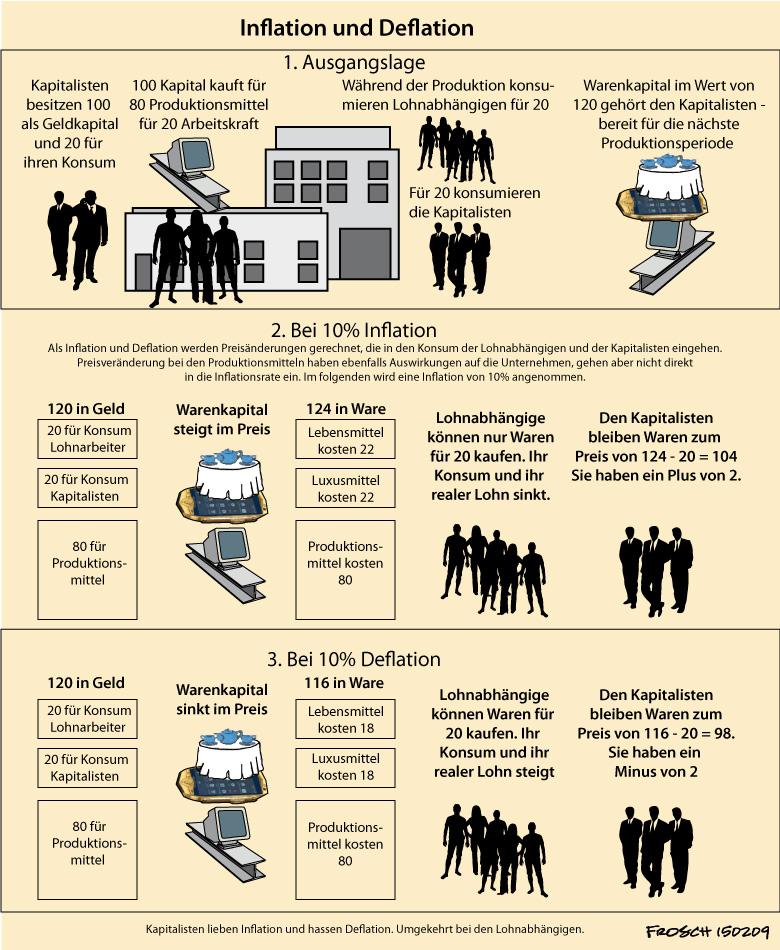 Inflation u. Deflation - Wirkung auf Lohn u. Kapital