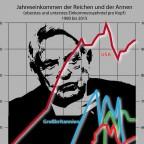 Einkommensentwicklung 1980 - 2015