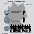 Vermögensverteilung in Deutschland 2014