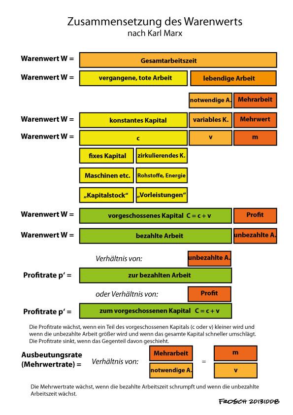 Zusammensetzung des Warenwerts