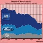 Niedergang der US-Autobauer