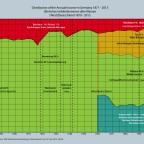 Einkommensverteilung in Deutschland 1870 - 2013