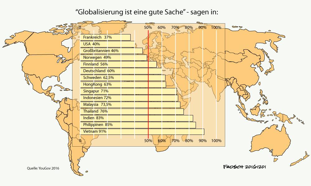 """""""Globalisierung ist eine gute Sache"""""""