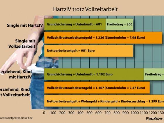 HartzIV plus Lohnarbeit