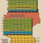 Verteilung der Arbeit(szeit)