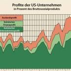 War das der Profit-Peak?