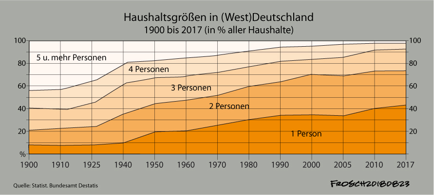 Haushaltsgrößen in Deutschland 1900-2017