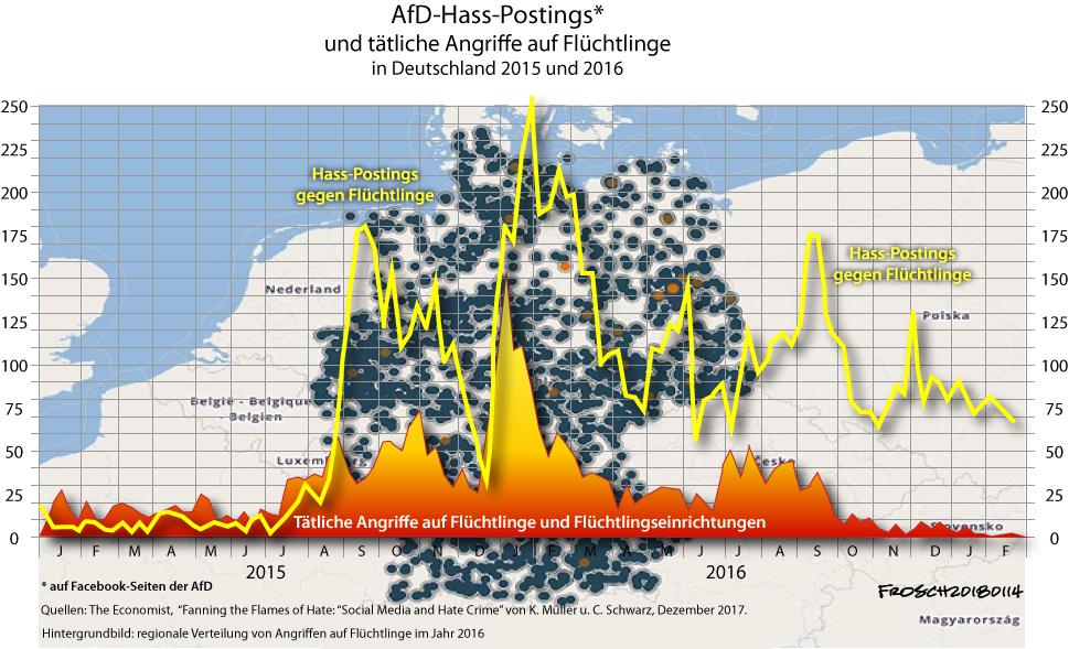 Führen AfD-Hasspostings zu mehr Angriffen auf Flüchtlinge?