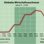 Wirtschaftswachstum der Welt Jahr 0 - 2070