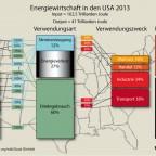Energiewirtschaft in den USA
