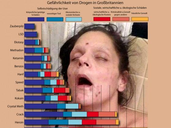 Gefährlichkeit von Drogen