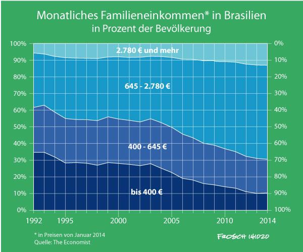 Arm und Reich in Brasilien