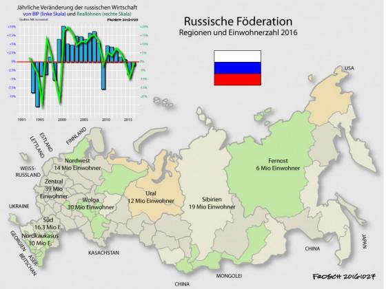 Die Russische Föderation
