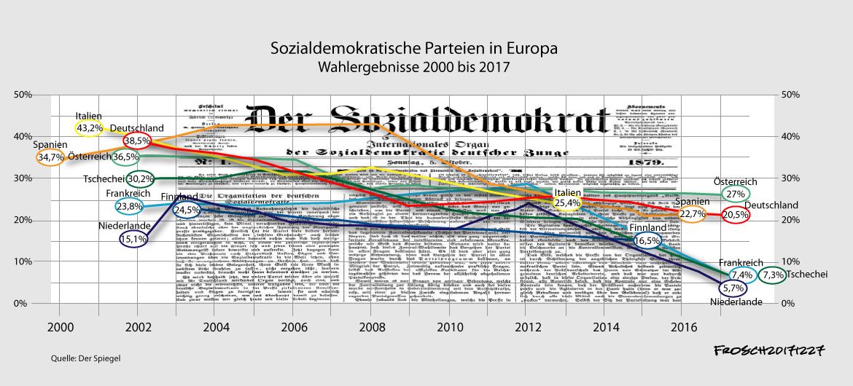 Niedergang der Sozialdemokratie