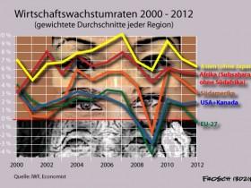 Wende der Weltwirtschaft - Wachstumsraten der Kernzone u. der Peripherie