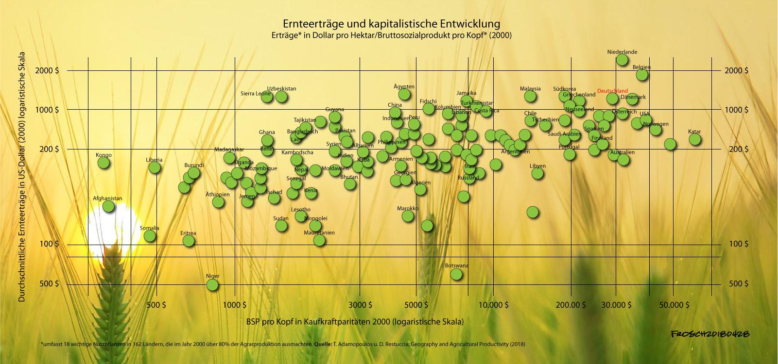Ernteerträge im internationalen Vergleich