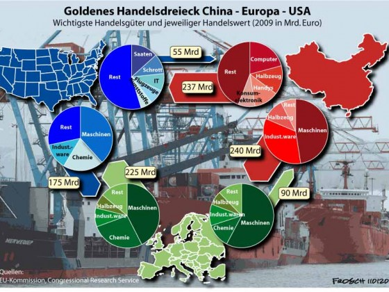 China: Handel mit EU und den USA