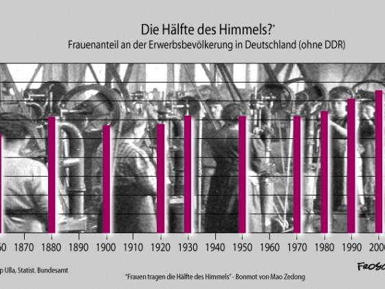 Frauenanteil der Lohnarbeiterklasse in Deutschland seit 1850