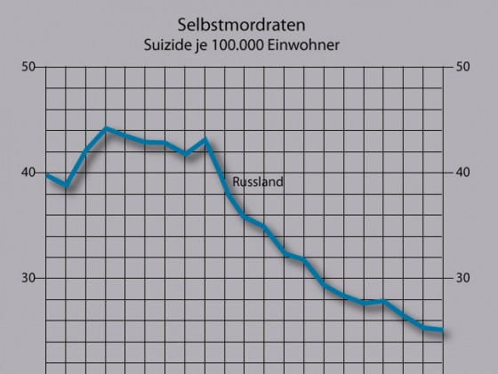Selbstmordraten 1997-2017