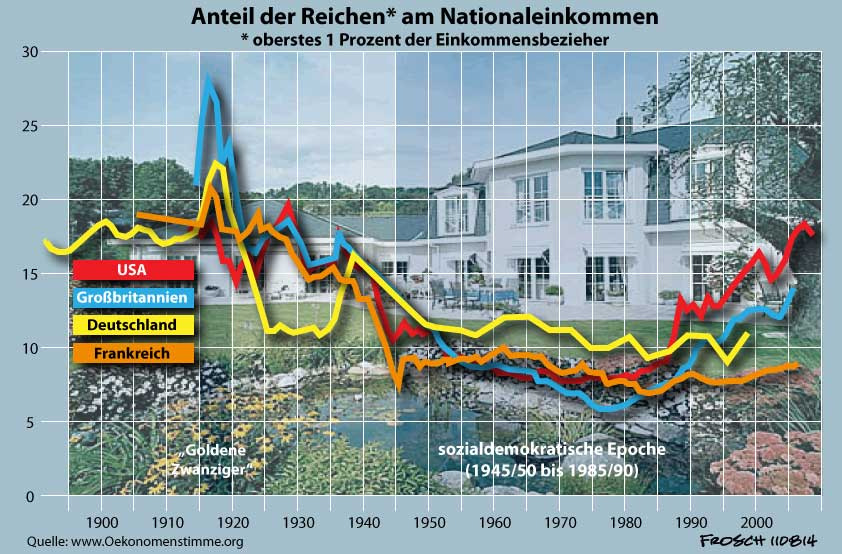 Reiche: Ihr Anteil am Nationaeinkommen