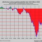 Leistungsbilanzdefizit der USA