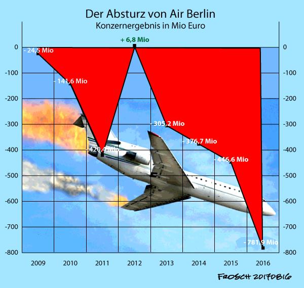 Absturz von Air Berlin