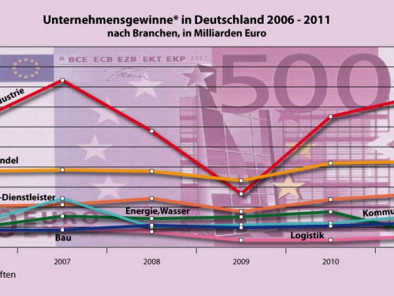 Gewinne 2006 - 2011