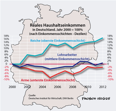 Einkommensentwicklung seit 2000