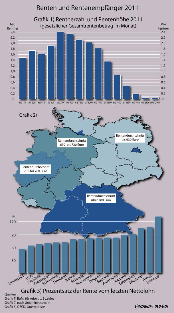 Rentner und Renten 2011