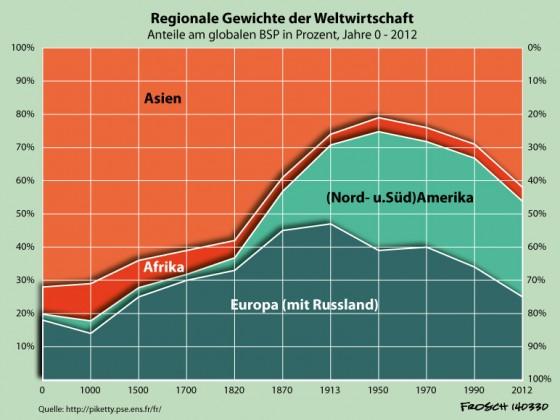 Weltwirtschaft: Regionale Gewichtung Jahr 0 - 2012