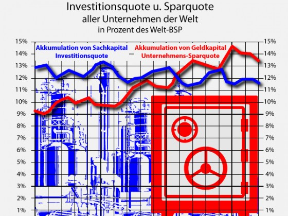 Globale Investitionsquote 1980 - 2014