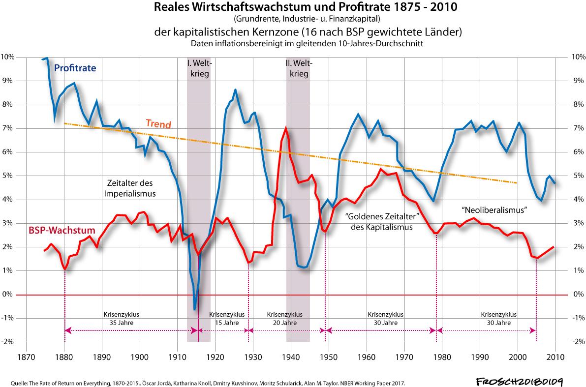 Profitrate und Wachstumsrate 1875 - 2010