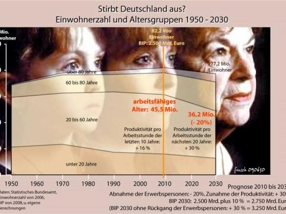 Stirbt Deutschland aus?
