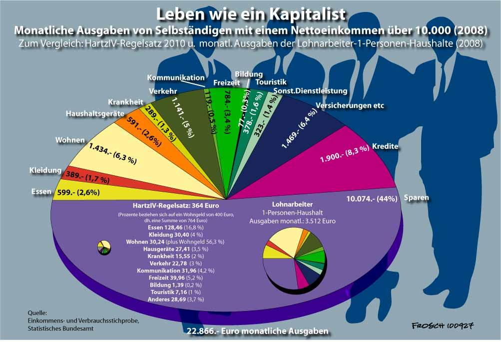 Konsum eines Kapitalisten und eines HartzIVer