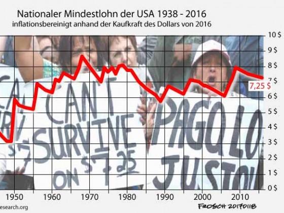 US-Mindestlohn von 1938 - 2016