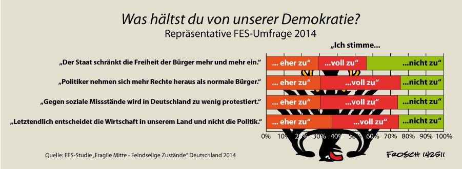 Demokratie? Ja und?