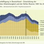 Arbeitslosigkeit und Unterbeschäftigung