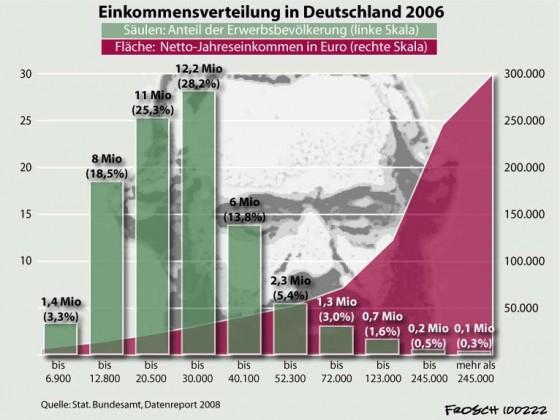 Einkommensverteilung in Deutschland