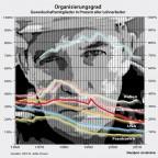 Gewerkschaftlicher Organisierungsgrad 1960 - 2013