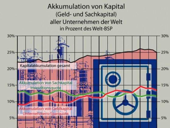 Akkumulation von Kapital