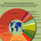 Größenordnungen des industriellen globalen Kapitals