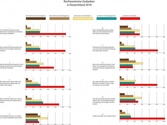 Rechtsextremismus in Deutschland 2018