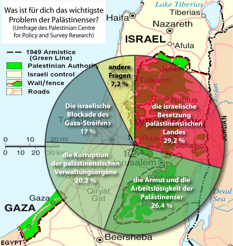 Probleme der Palästinenser