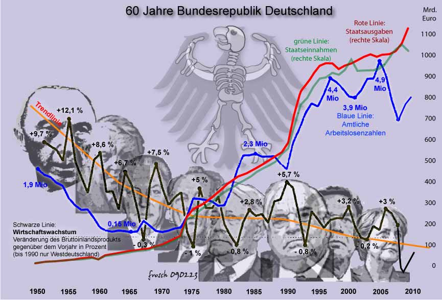 Froschgrafik 60 Jahre Bundesrepublik Deutschland